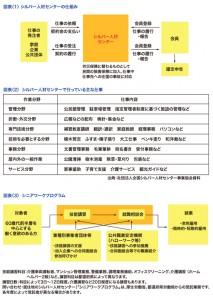 図表<1> シルバー人材センターの仕組み 図表<2> シルバー人材センターで行っている主な仕事 図表<3> シニアワークプログラム