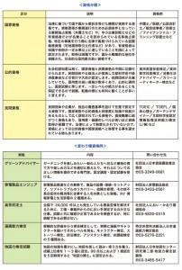 資格分類/変わり種資格例