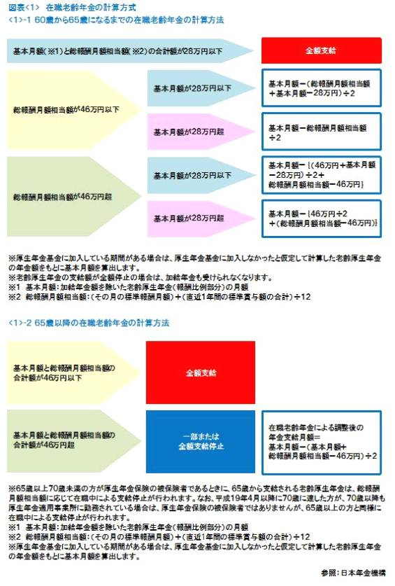 図表<1>在職老齢年金の計算方式