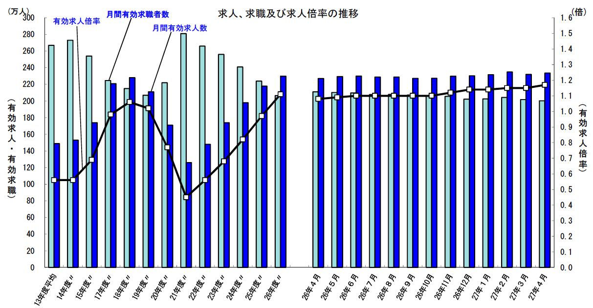 求人求職及び求人倍率の推移グラフ