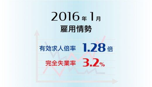 1月の有効求人倍率は1.28倍、24年ぶりの高水準、完全失業率も3.2%と前月より低下