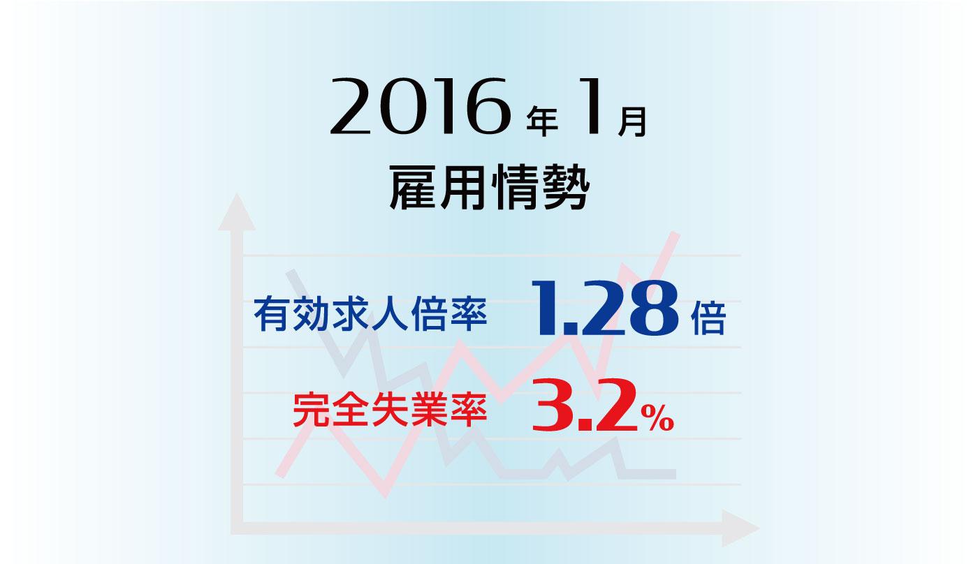 雇用情勢2016年1月分