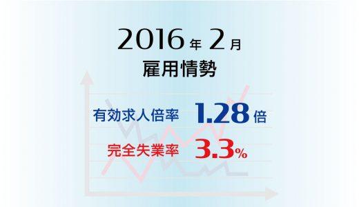 2月の有効求人倍率は1.28倍と高水準が続く、完全失業率は3.3%とやや上昇