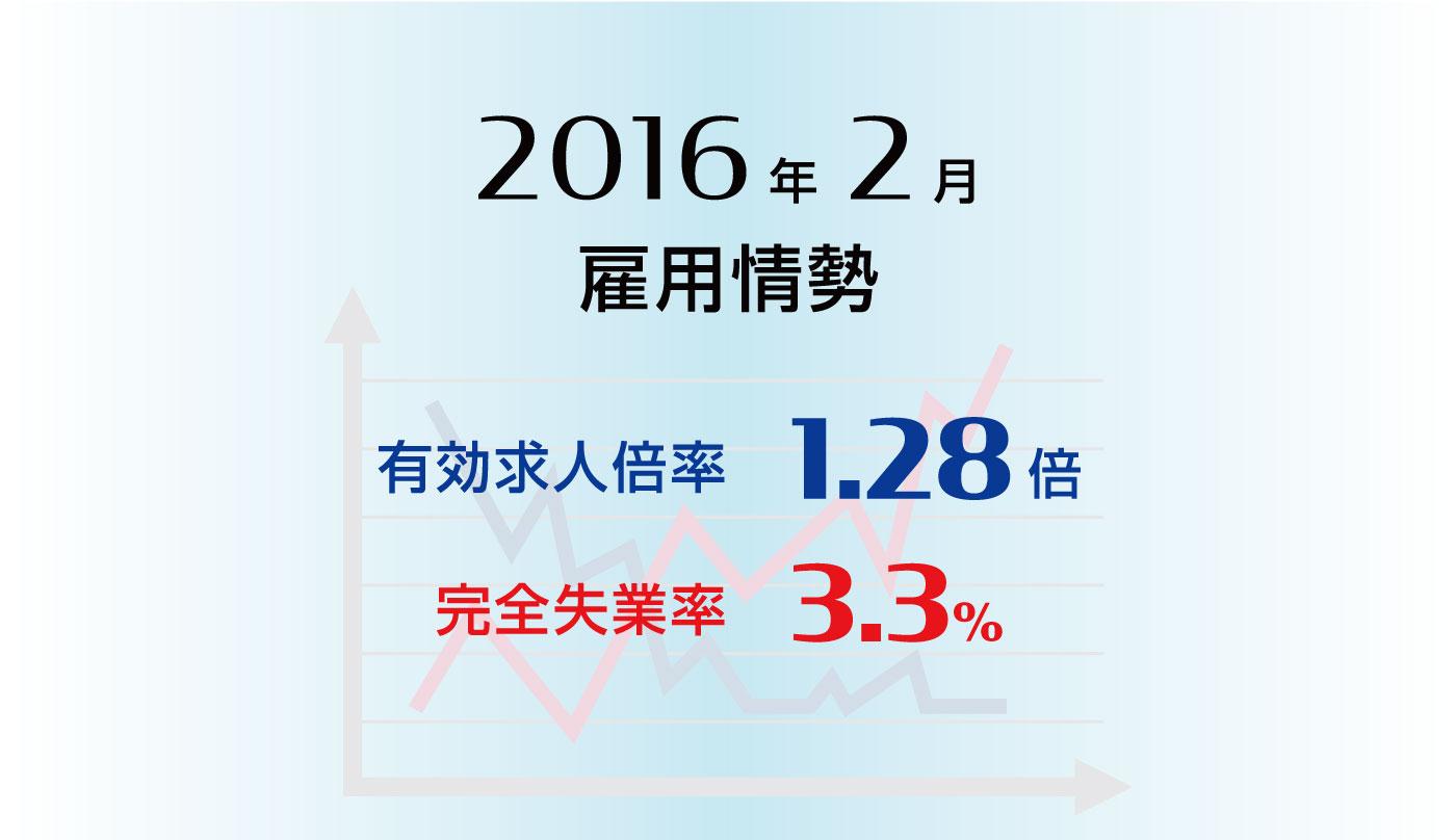 雇用情勢2016年2月分