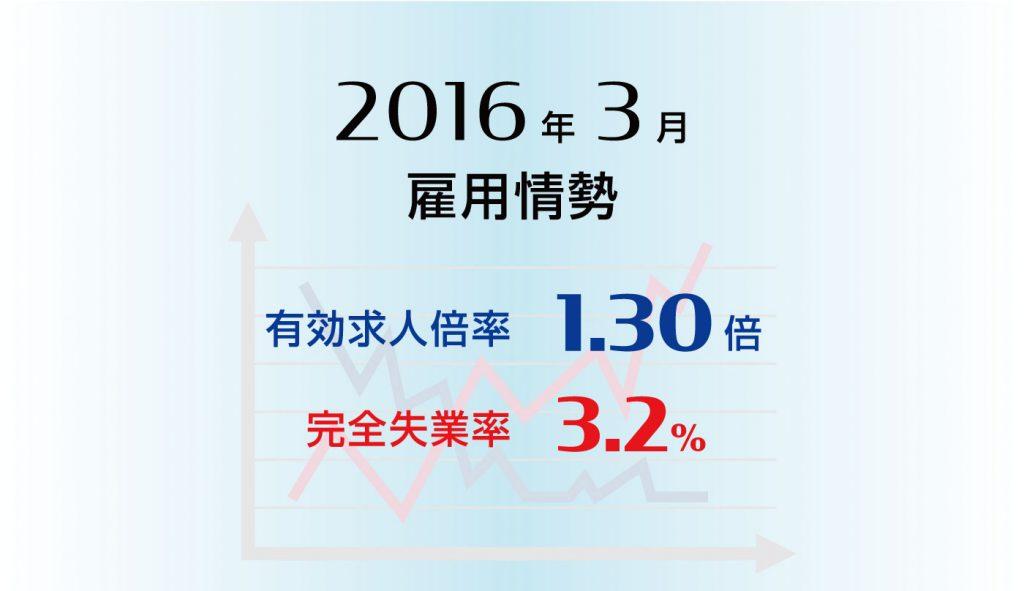 雇用情勢2016年3月分
