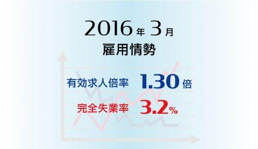 3月の有効求人倍率は1.30倍と高水準が続き、完全失業率は3.2%に改善