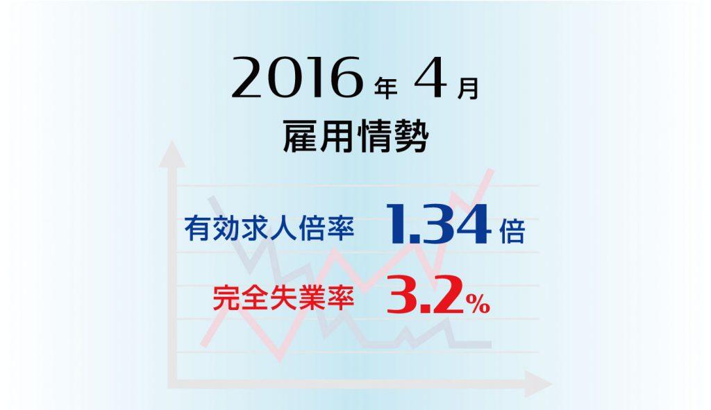 雇用情勢2016年4月分