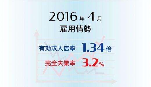 2016年4月の有効求人倍率は1.34倍と高水準、完全失業率は3.2%と横ばい