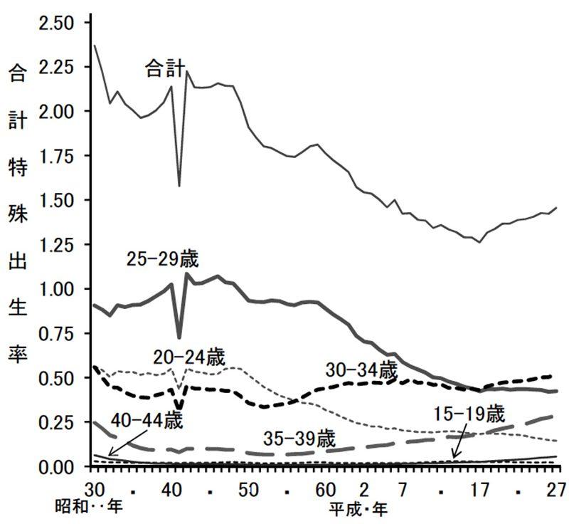 合計特殊出生率の年次推移(年齢階級別内訳)