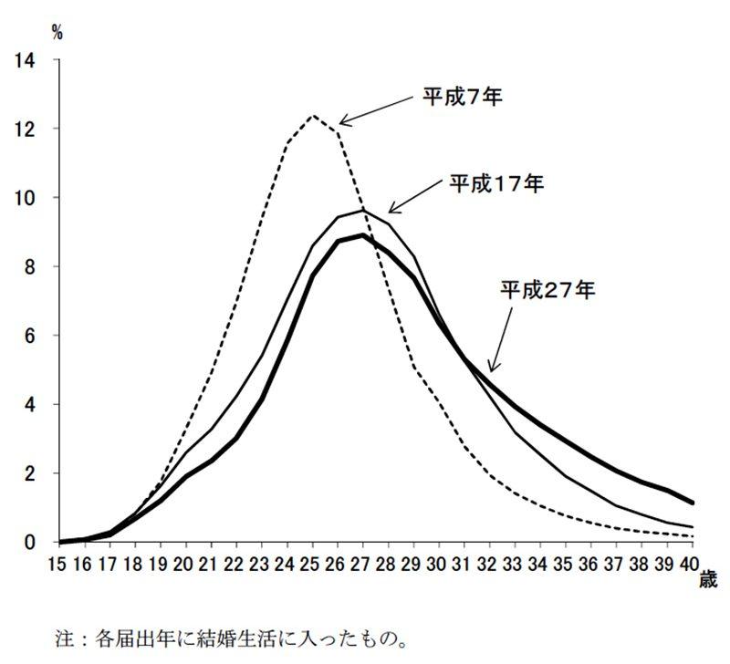 初婚の妻の年齢(各歳)別婚姻件数の構成割合