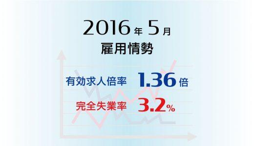 2016年5月の有効求人倍率は1.36倍と平成3年以来の高水準、完全失業率は3.2%と前月と変わらず