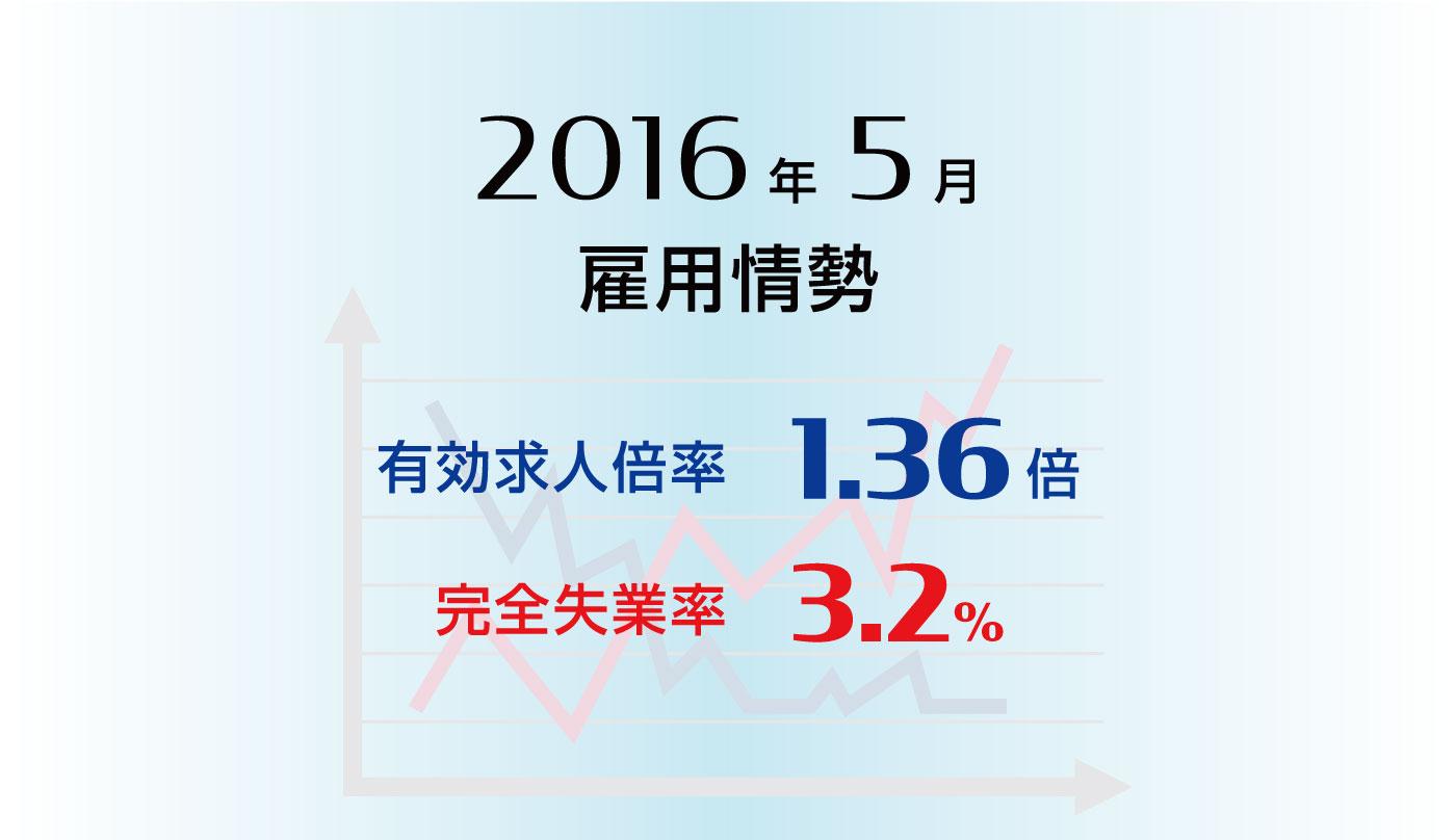 雇用情勢2016年5月分