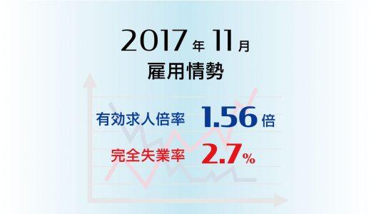 2017年11月の有効求人倍率は1.56倍と昭和49年1月に次ぐ高い水準、完全失業率も2.7%と0.1ポイント改善