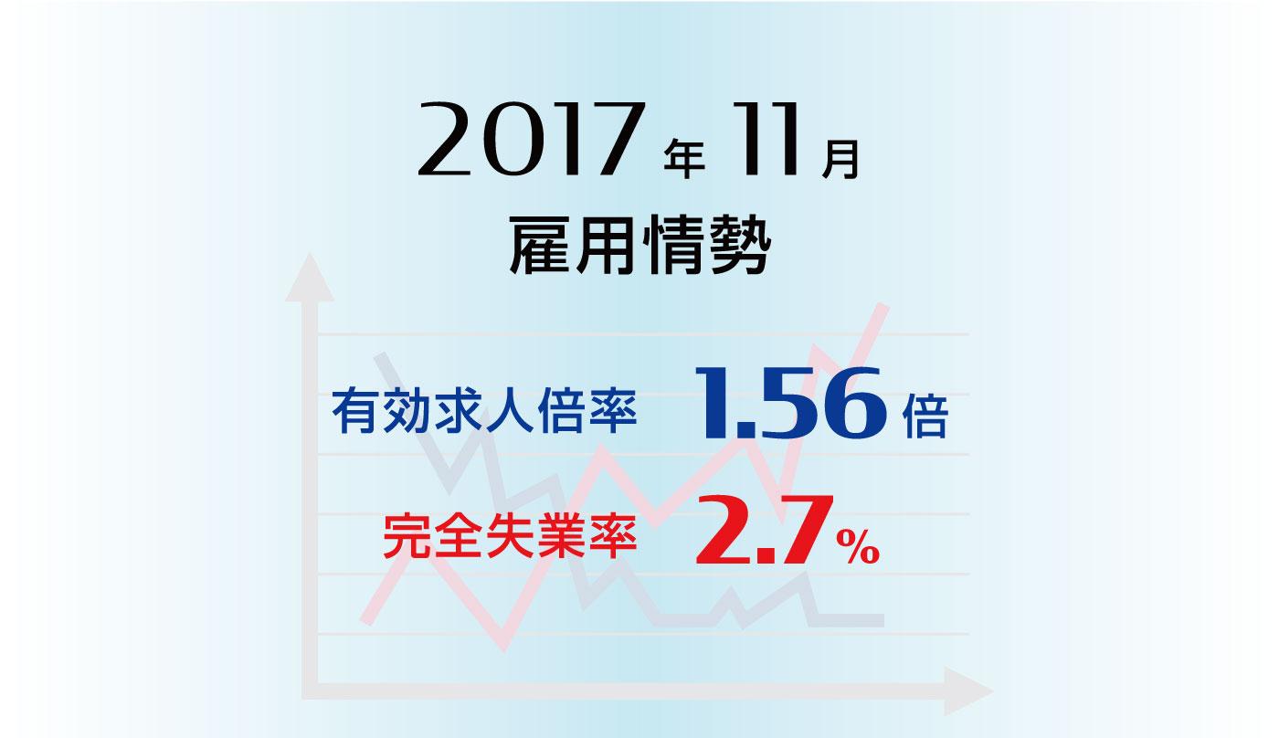 雇用情勢2017年11月分