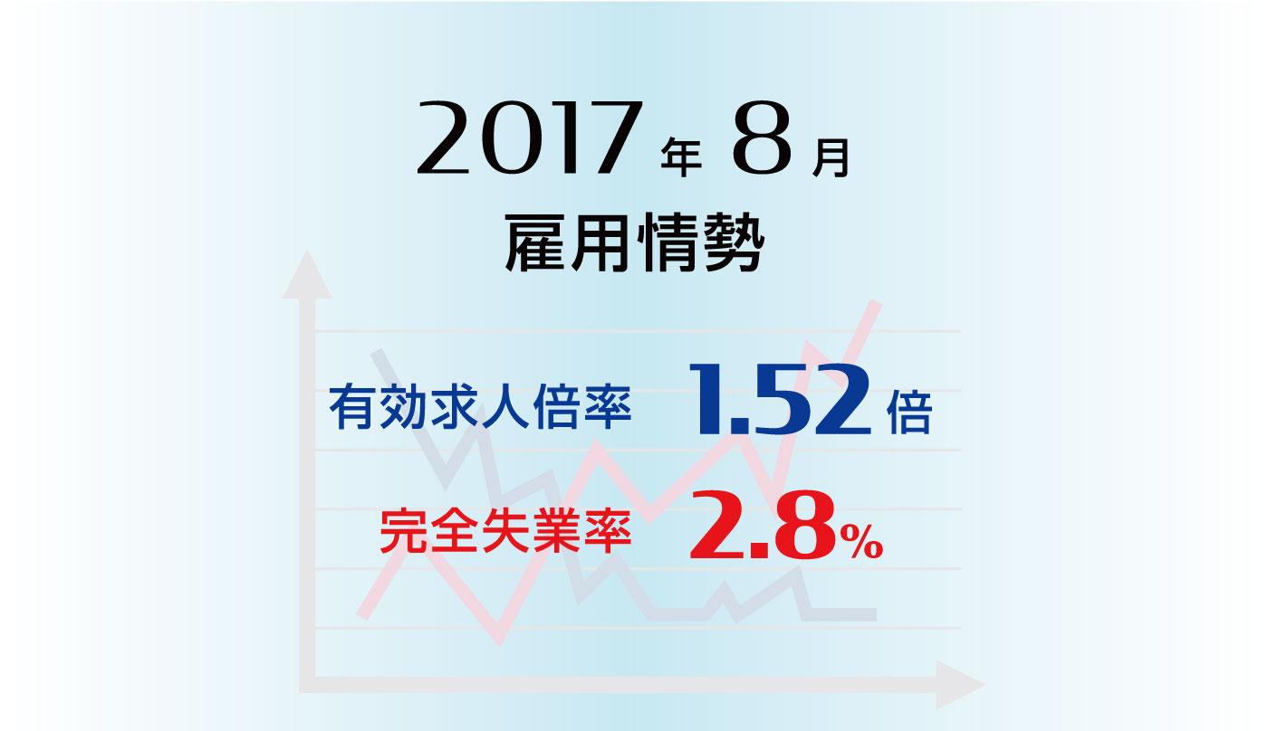 雇用情勢2017年8月分