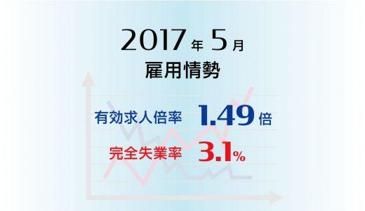 2017年5月の有効求人倍率は1.49倍とさらなる高水準。完全失業率は3.1%と前月比やや悪化