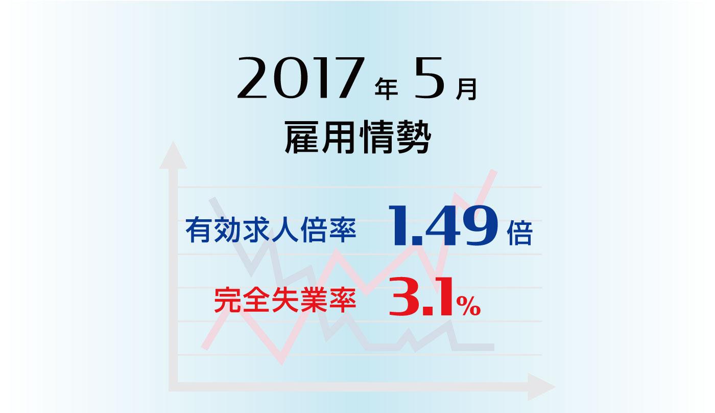 雇用情勢2017年5月分