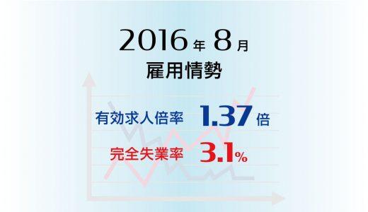 2016年8月の有効求人倍率は1.37倍と前月と同じ、完全失業率は3.1%と前月比0.1ポイントの悪化