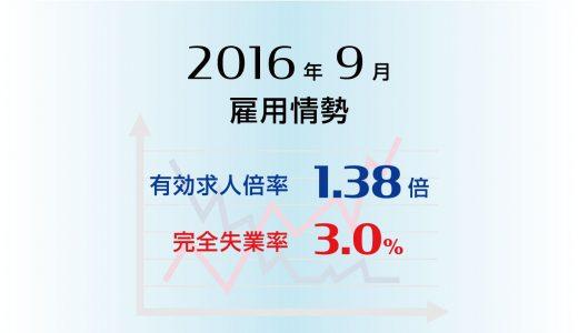 2016年9月の有効求人倍率は1.38倍に上昇、完全失業率は3.0%と低水準