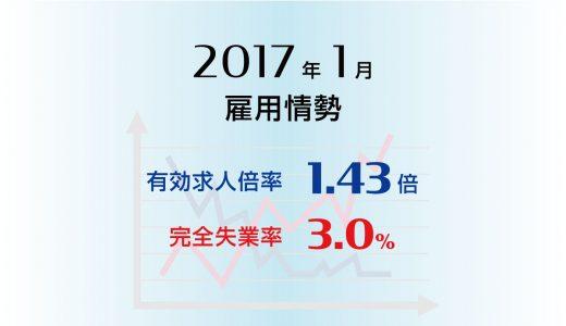 2017年1月の有効求人倍率は1.43倍、全都道府県で4か月連続1倍以上。完全失業率は3.0%とやや改善