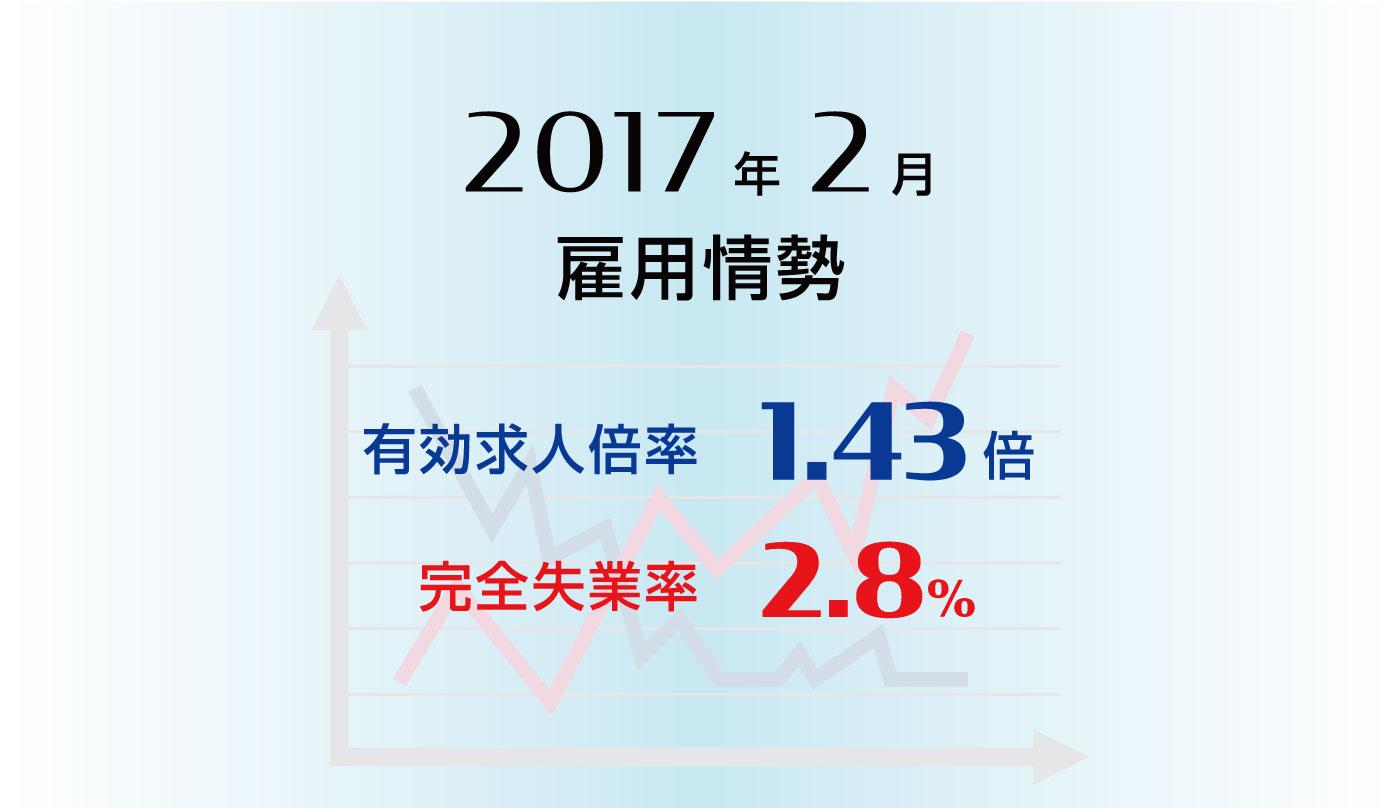 雇用情勢2017年2月分