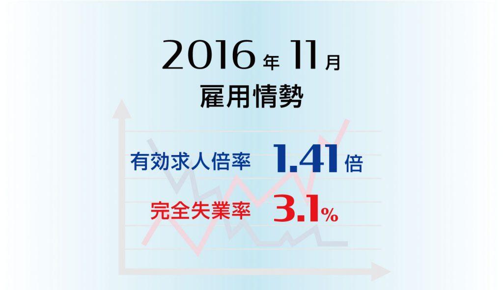 雇用情勢2016年11月分