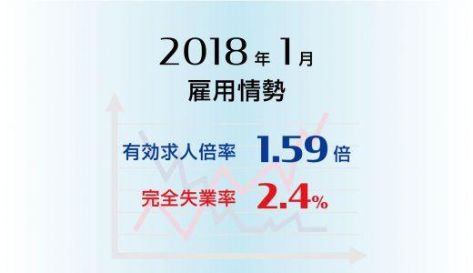 2018年1月の有効求人倍率は1.59倍と前月と同水準、 完全失業率は2.4%と前月に比べ0.3ポイントの大幅低下(改善)