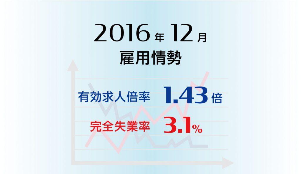 雇用情勢2016年12月分