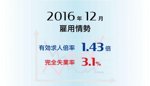 2016年12月の有効求人倍率は1.43倍と4ヵ月連続で上昇、3ヵ月連続で全都道府県で1倍以上に。完全失業率は3.1%と前月比横ばい