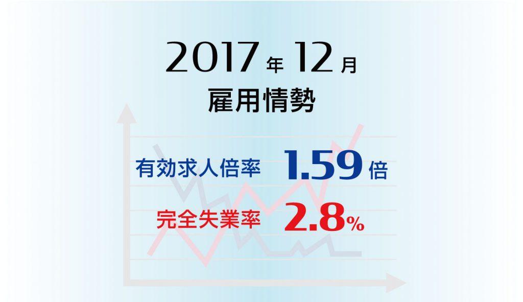 雇用情勢2017年12月分