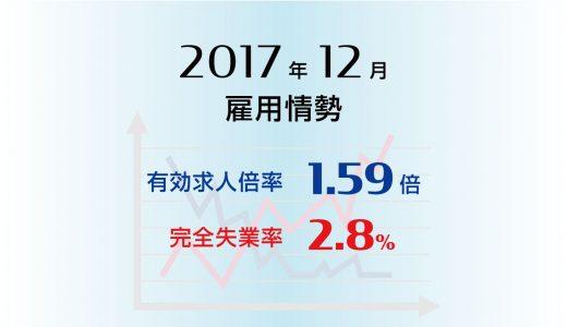 2017年平均は、有効求人倍率1.50倍、完全失業率も2.8%と完全雇用状態。2017年12月の有効求人倍率は1.59倍と前月より0.03ポイント上昇(改善)、 完全失業率は2.8%と0.1ポイント上昇(悪化)