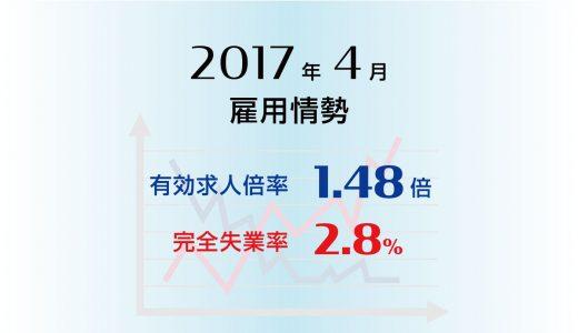 2017年4月の有効求人倍率は1.48倍。完全失業率は2.8%