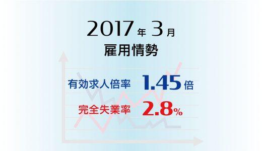 2017年3月の完全失業率は2.8%と前月と変わらず、有効求人倍率は1.45倍と前月より0.02ポイント上昇