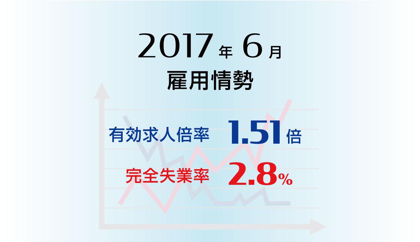 雇用情勢2017年6月分