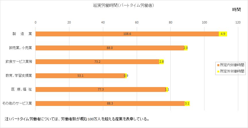 毎月勤労統計-パートタイム労働者月間実労働時間