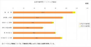毎月勤労統計-労働時間(パート)