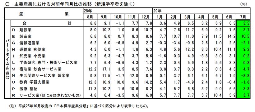 主要産業における前年同月比の推移