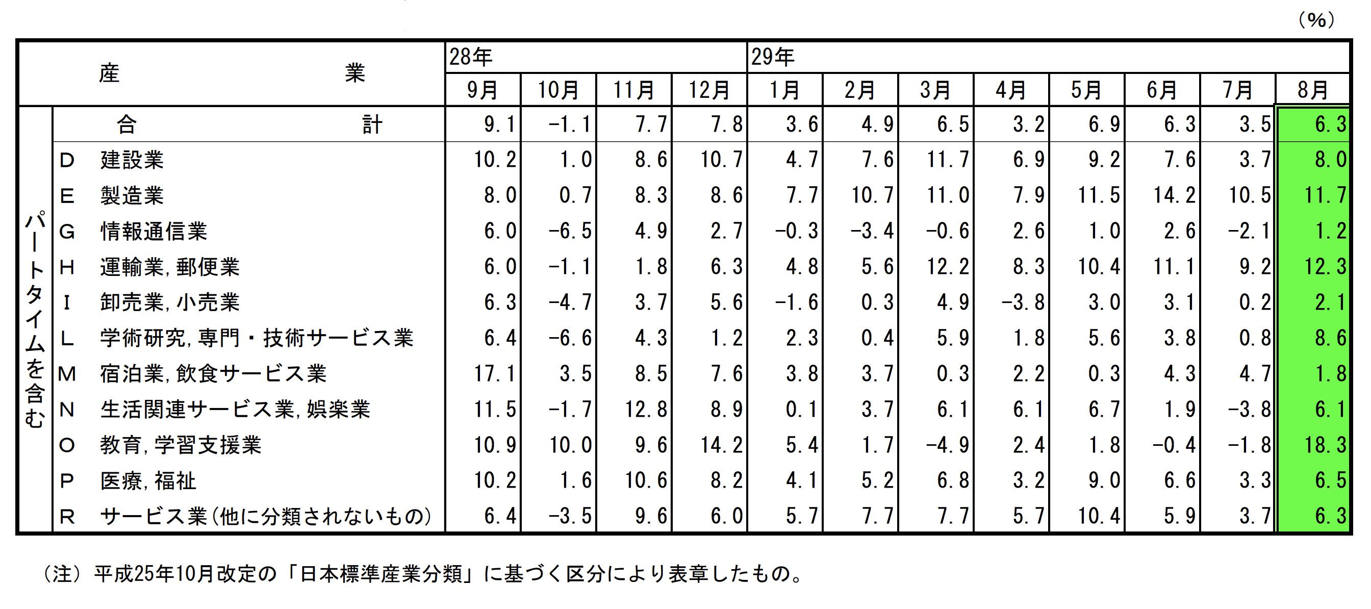 主要産業における対前年同月比の推移1710