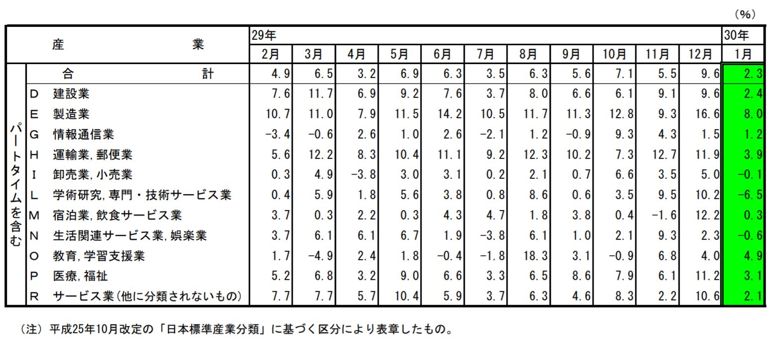 主要産業における対前年同月比の推移
