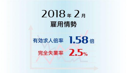2018年2月の有効求人倍率は1.58倍に低下、完全失業率も2.5%に悪化