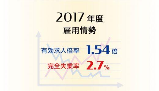 2017年度平均の有効求人倍率は1.54倍、完全失業率は2.7%と、それぞれ8年連続で改善