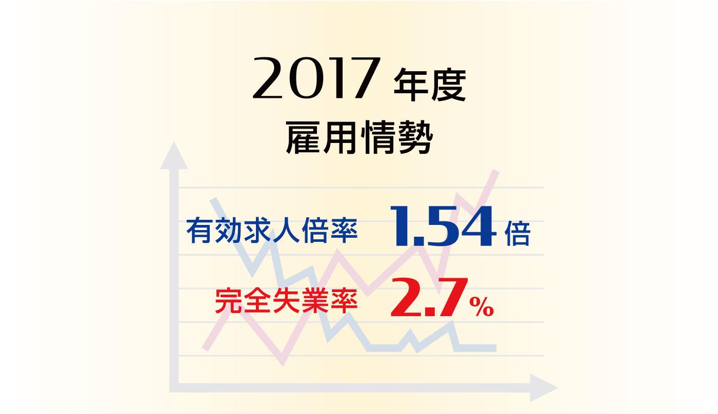 雇用情勢2017年度分