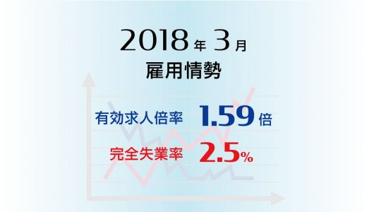 2018年3月の有効求人倍率は1.59倍に上昇、完全失業率は2.5%と同水準