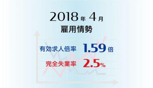 2018年4月の有効求人倍率は1.59、完全失業率は2.5%と、ともに前月と同水準