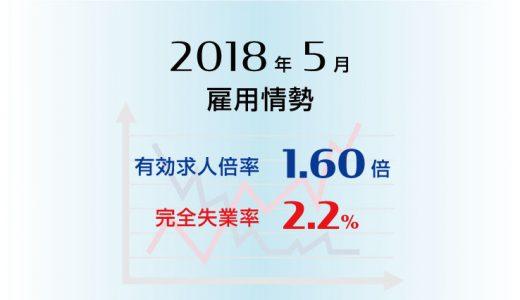 2018年5月の有効求人倍率は1.60倍と前月より0.01ポイント上昇、完全失業率は2.2%と前月より0.3ポイント低下