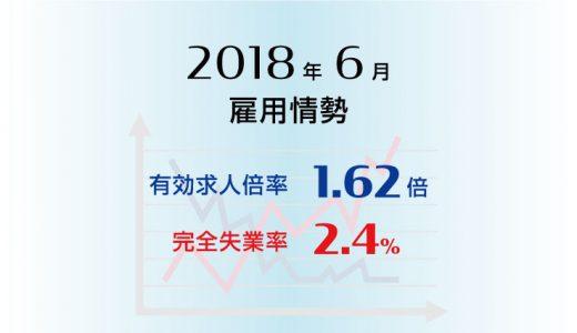 2018年6月の有効求人倍率は1.62倍と前月より0.02ポイント上昇(改善)、完全失業率は2.4%と前月より0.2ポイント上昇(悪化)