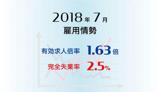 2018年7月の有効求人倍率は1.63倍と前月より0.01ポイント上昇(改善)、完全失業率は2.5%と前月より0.1ポイント上昇(悪化)