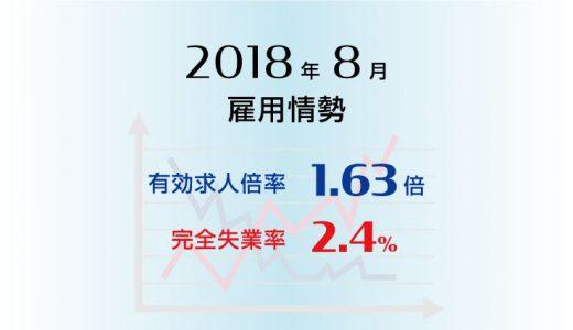 2018年8月の有効求人倍率は1.63倍で前月と同水準、完全失業率は2.4%と前月より0.1ポイント低下(改善)