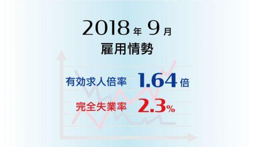 2018年9月の有効求人倍率は1.64倍で前月より0.01ポイント上昇(改善)、完全失業率は2.3%と前月より0.1ポイント低下(改善)