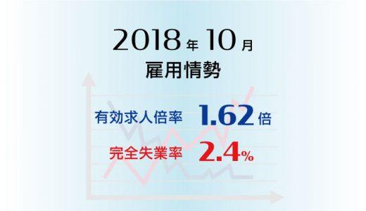2018年10月の有効求人倍率は1.62倍で前月より0.02ポイント低下(悪化)、完全失業率は2.4%と前月より0.1ポイント上昇(悪化)